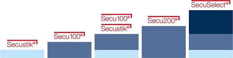 Sicherheitsstufen Technologie Fenstergriffe